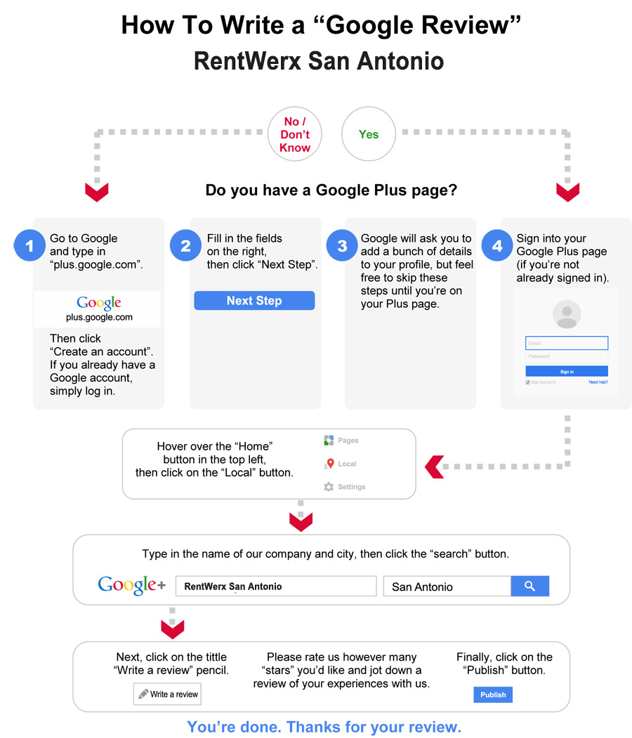 Google Review Guide for RentWerx San Antonio