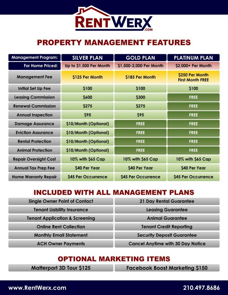 Property Management Matrix RentWerx