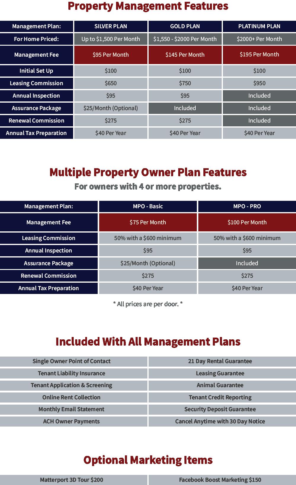 RentWerx Property Management Matrix